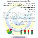 Punjab Laptop Scheme Gallup Survey Result May 2012