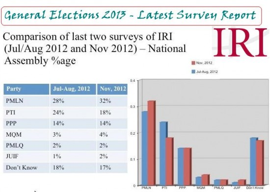 IRI Latest Survey/Poll Report Pakistan 2012-2013