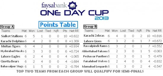 Faysal Bank One Day Cup Points Table