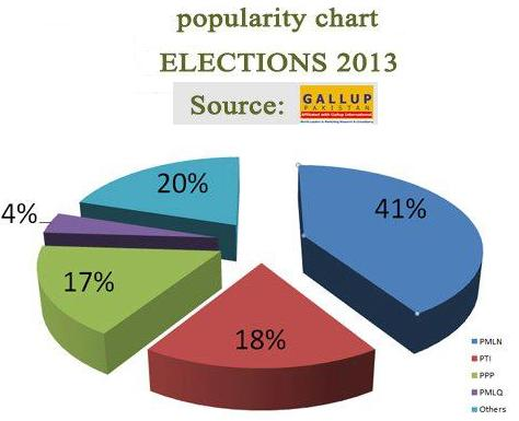 Gallup Survey Pakistan 2013 – Before Election