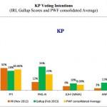 IRI-Gallup Poll 2012-2013 - Khyber Pakhtumkhwa