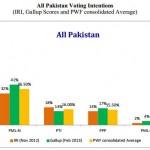 IRI-Gallup Poll 2012-2013 - Pakistan