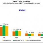 IRI-Gallup Poll 2012-2013 - Sindh
