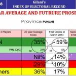 Gallup International Poll-Survey March 2013 for Punjab