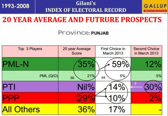 Gallup International Poll-Survey March 2013 for Punjab