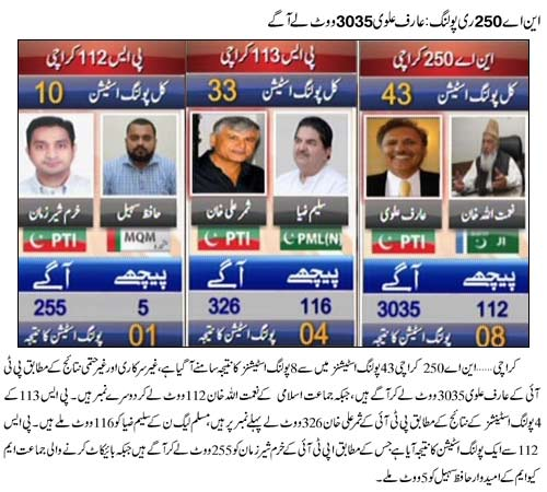 NA 250 latest results, PS 112 and PS 113 Karachi