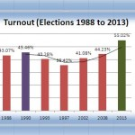 General Elections 2013 Voter Turnout Remained 55% - ECP