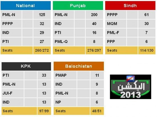 Party Positions in all Assemblies at 12-5-2013 Evening, National, Punjab, Sindh, KPK and Balochistan
