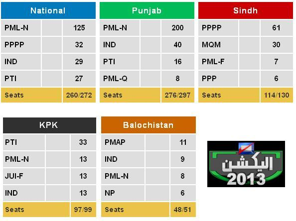 Elections 2013 – Latest Party Positions in NA and Provincial ...