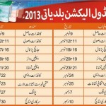 Punjab, Sindh Local Body Elections Schedule