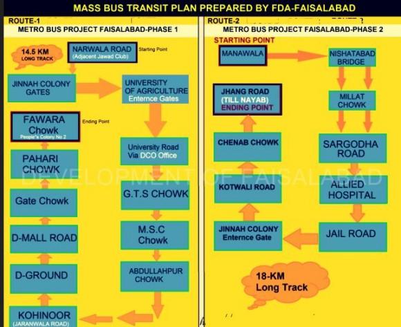 FDA Proposed Faisalabad Metro Bus Service Routes