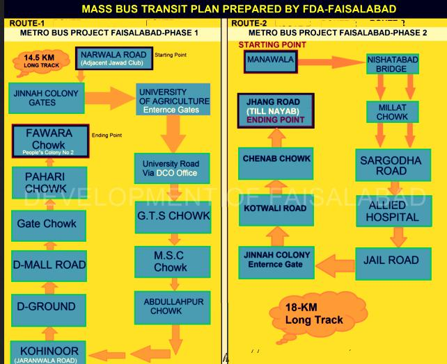 FAISALABAD -- Metro Bus System