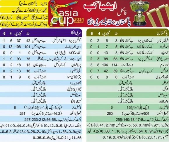 Asia Cup Cricket 2014 Fianl Score Board - Pak Vs Sri Lanka
