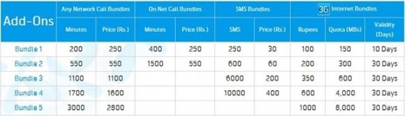 Telenor Postpaid 3G Bundles