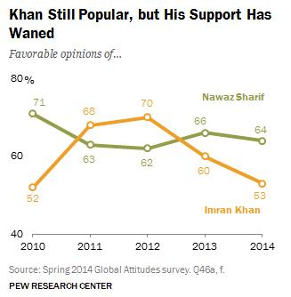 Pew Research Center Pakistan Poll 2014 - Imran Khan Vs Nawaz Sharif Popularity