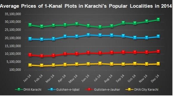 Property Market 2014 Karachi