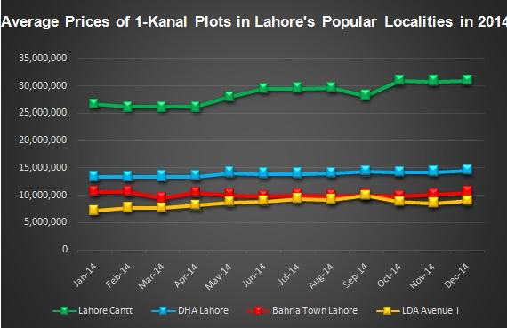 Property Market 2014 Lahore