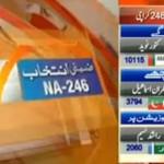 MQM Near to Win in An 246 karachi Halqa in 20 Polling Station