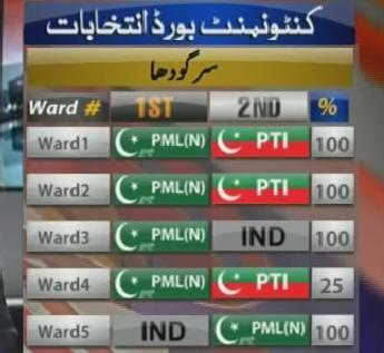 Cantonment Boards Election Result 2015 - PMLN Wins