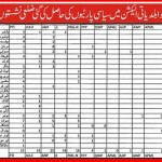 Distrcit Council Seats and Winner Party List in Local Govt Election KPK