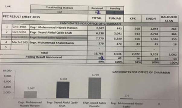 PEC Detail Election Results 2015