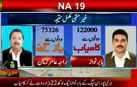 PML-N Babar Nawaz Khan Wins NA 19 Haripur By Election 2015