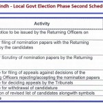 ECP Issued 2nd Phase of Local Body Election in Punjab and Sindh