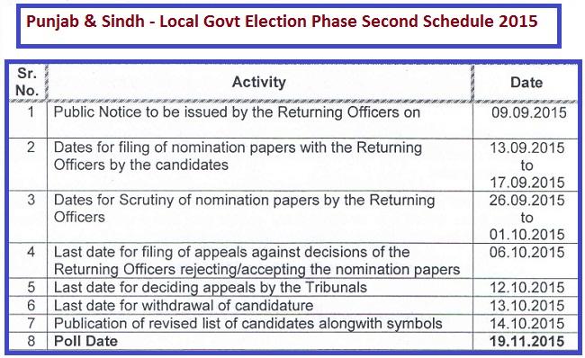 Punjab, Sindh LG Election 2015 Phase Second Program