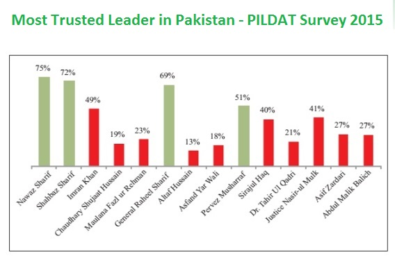 Most Trusted Leader in Pakistan - PILDAT Survey 2015