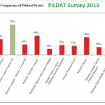 PILDAT Survey 2015 - Nawaz Sharif Most Trusted Leader, PMLN Most Competent Political Party