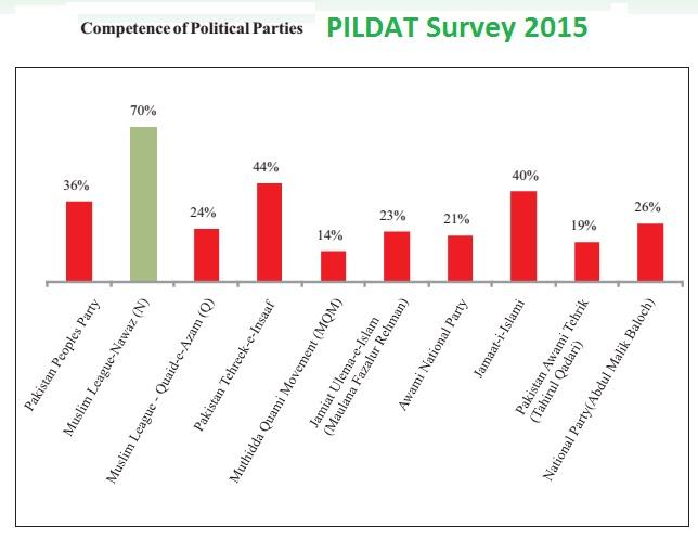 PILDAT Survey Graph - Competence of Political Parties