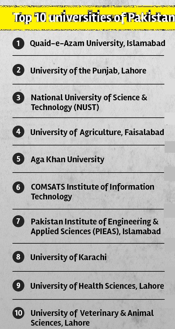 Top 10 Universities of Pakistan - General Cetegory