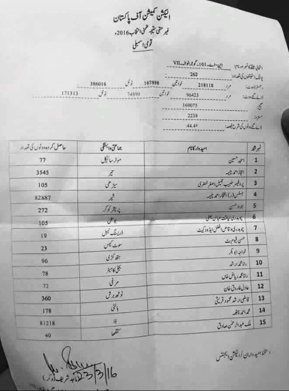 Official Result NA 101 Wazirabad By Election 2016 from ECP
