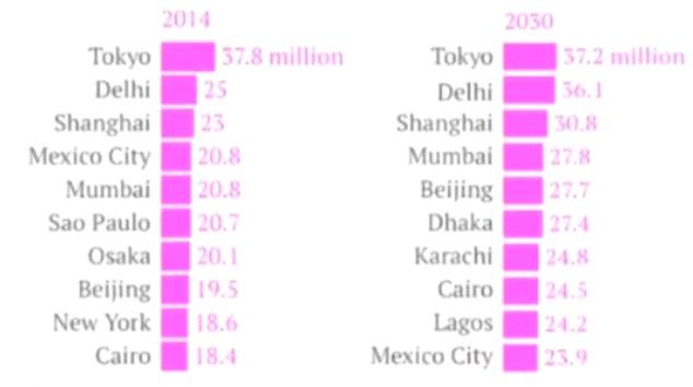 Top Ten Cities of the World