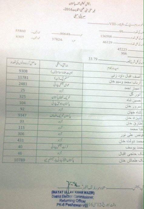 PK 8 Peshawar By Election - PMLN Won, PTI Got Third Position - Returning Officer Official Result dated 12-5-2016