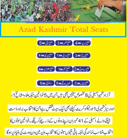 Azad Kashmir Total Seats District Wise and Over Areas