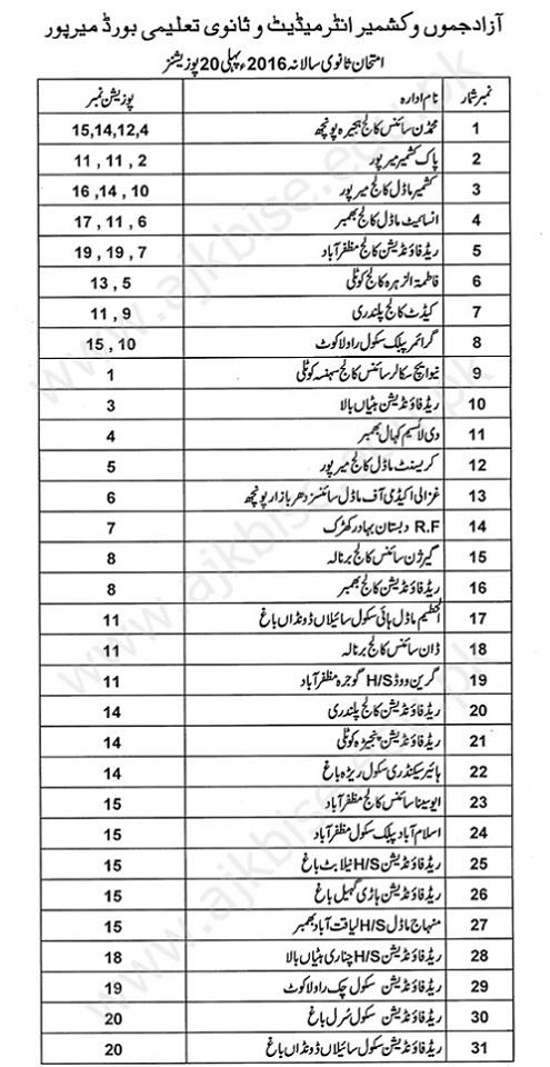 BISE Mirpur SSC-Matric Result Top 20 Position Holders 2016 a