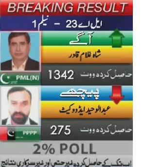 Breaking Result AJK Election - Neelum LA 23 - PMLN Leading