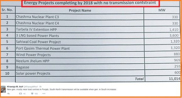 Pakistan's Power Project That will Complete till 2018