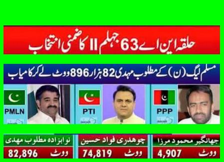 NA 63 Final and Complete Result Jhelum - PMLN Wins