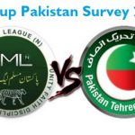 PMLN Popularity Increased Vs PPP and PTI - Latest Gallup Survey Report Oct 2016