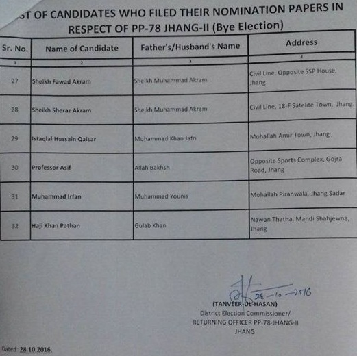 list-of-candidates-in-pp-78-jhang-who-filed-nomination-papers-c