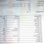 Detail Result PP 78 Jhang By Election Issued By Returning Officer