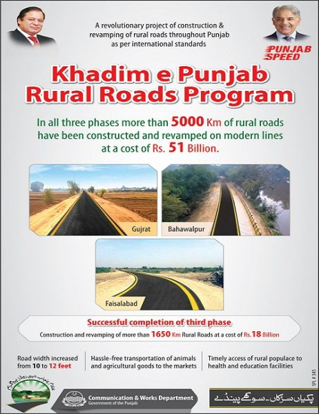 Khadim e Punjab Shahbaz Sharif Rural Roads Program