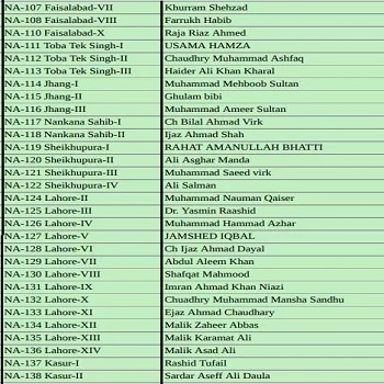 PTI National Assembly Candidates Ticket Holders List NA-107 to NA-138