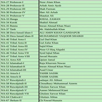 PTI National Assembly Candidates Ticket Holders List NA-27 to NA-67