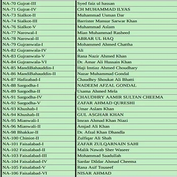 PTI National Assembly Candidates Ticket Holders List NA-70 to NA-106